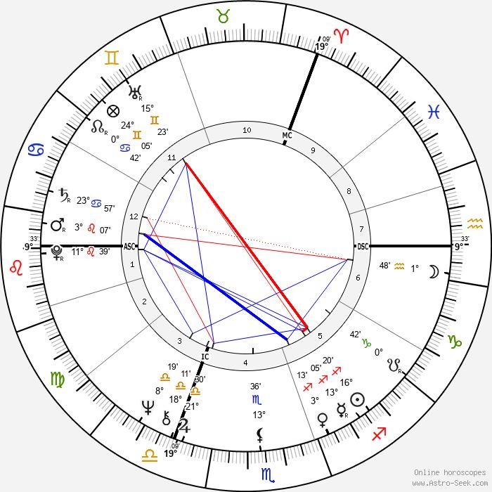 Maryla Rodowicz - Birth horoscope chart