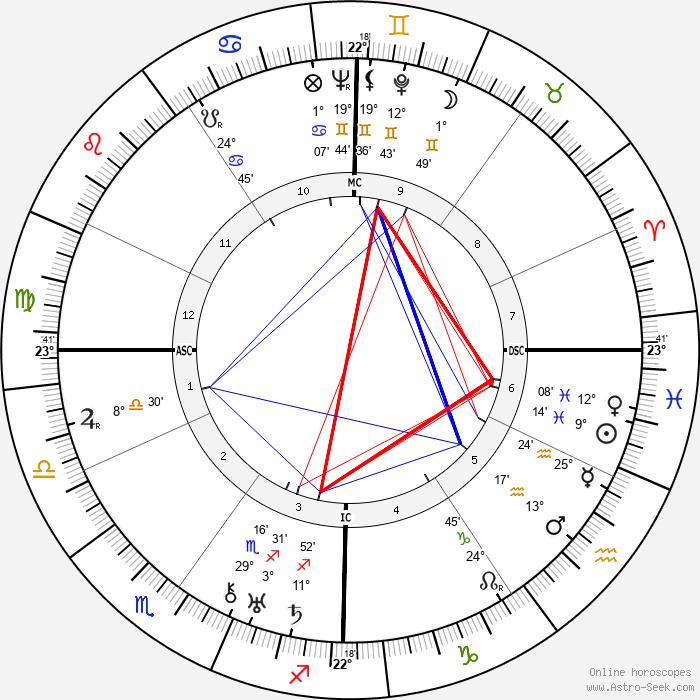 Maryse Bastie - Birth horoscope chart