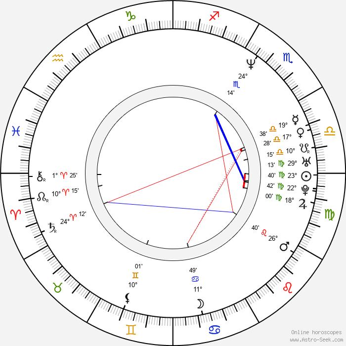 Masaaki Uchino - Birth horoscope chart