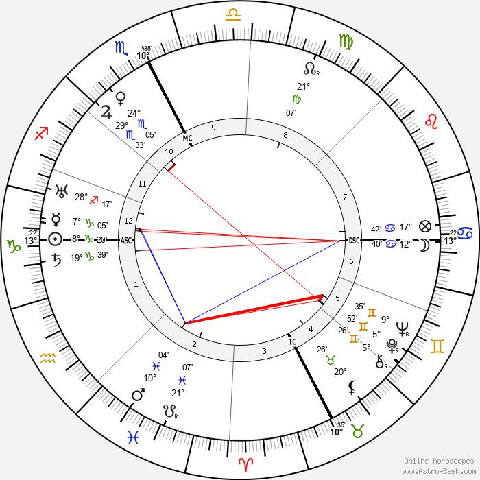 Masaccio - Birth horoscope chart