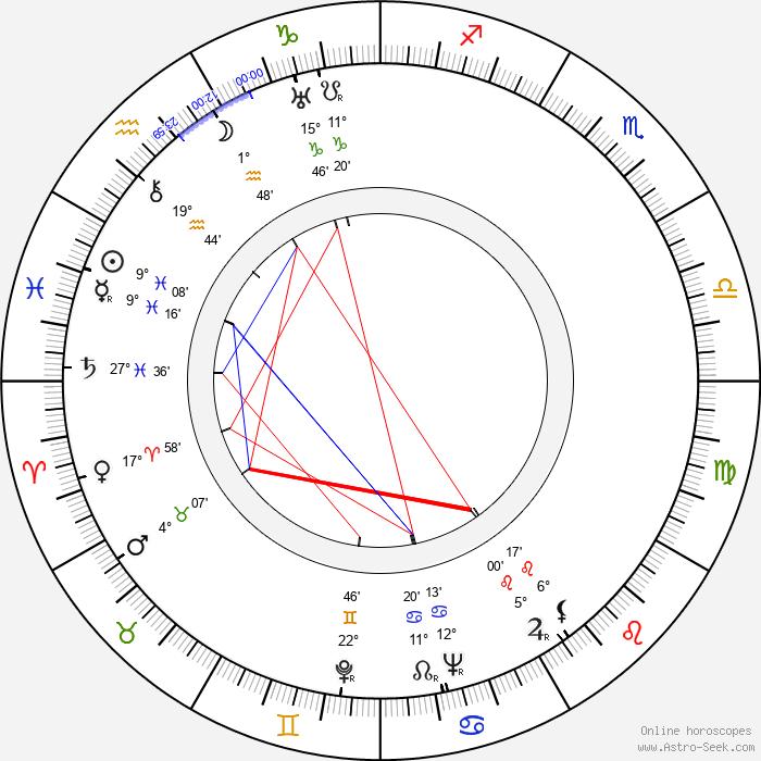Masahiro Makino - Birth horoscope chart