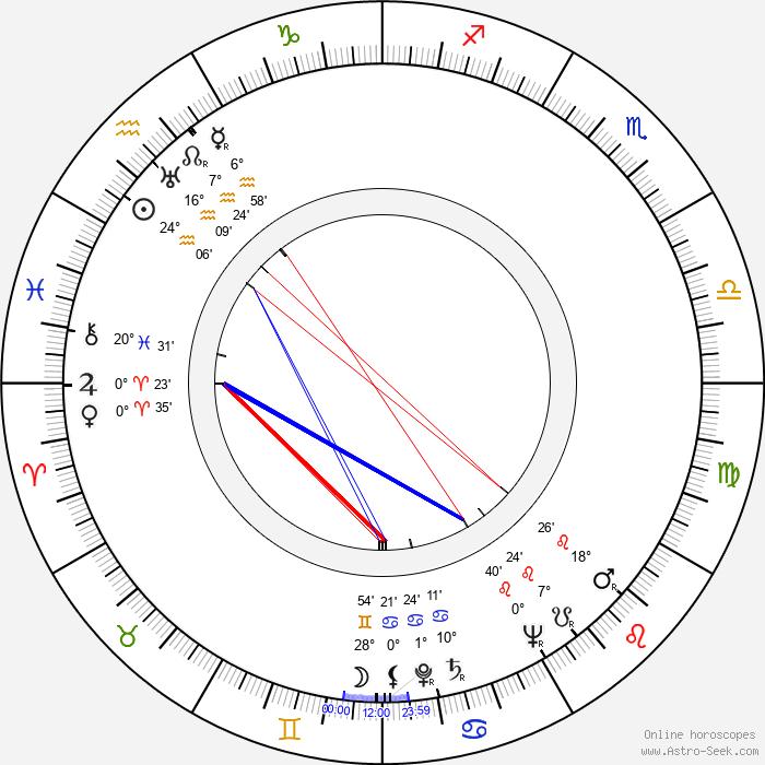 Masaki Kobayashi - Birth horoscope chart