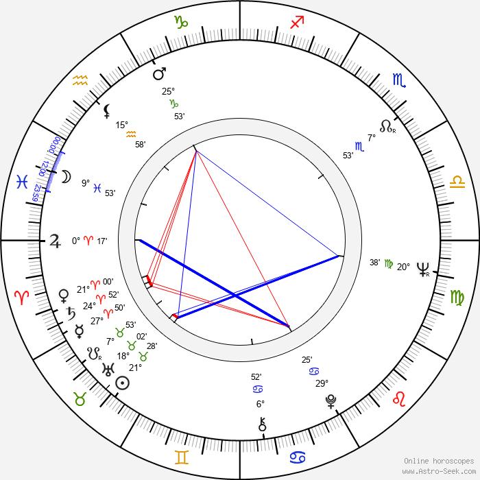 Masao Adachi - Birth horoscope chart