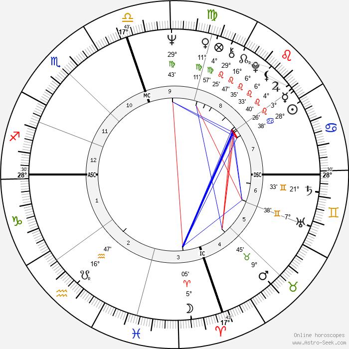Masaru Emoto - Birth horoscope chart