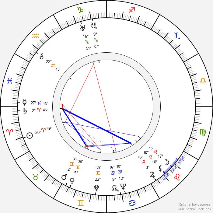 Masaru Ibuka - Birth horoscope chart