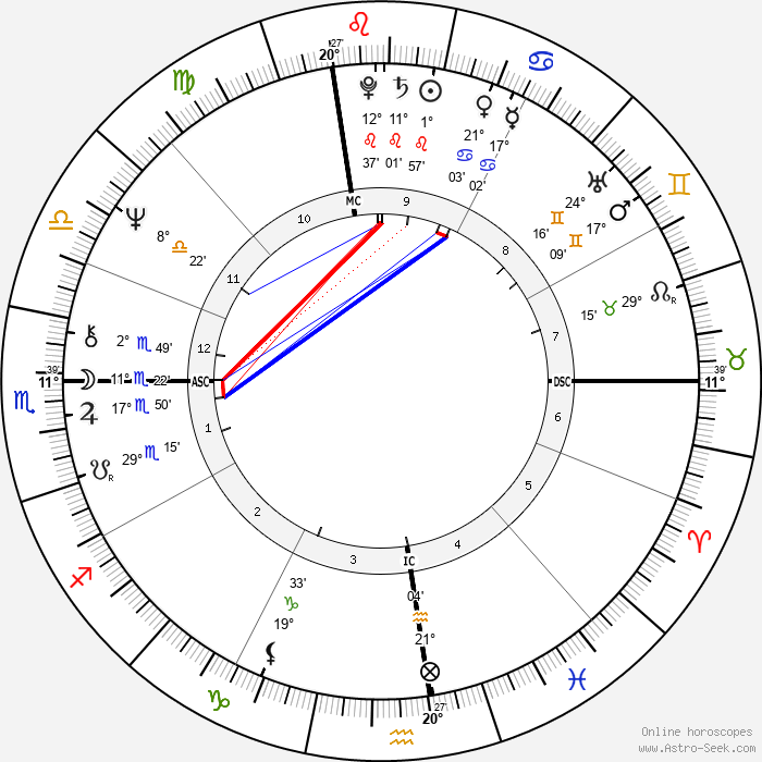 Mason S. Sexton - Birth horoscope chart