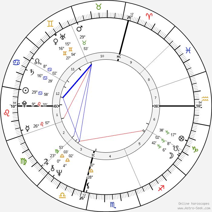 Massimo Boldi - Birth horoscope chart