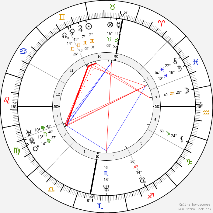 Massimo Ceccherini - Birth horoscope chart