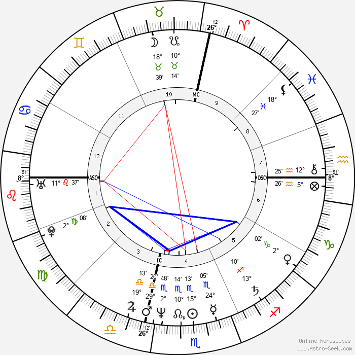 Massimo Ciavarro - Birth horoscope chart