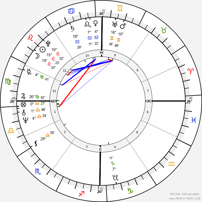 Massimo Dapporto - Birth horoscope chart