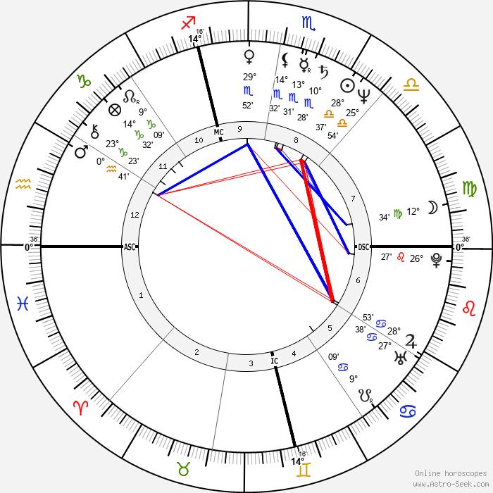 Massimo Ghini - Birth horoscope chart