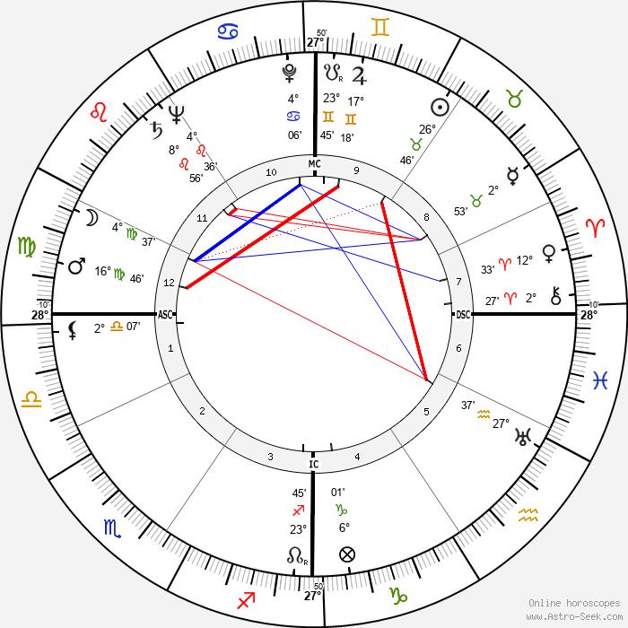 Massimo Girotti - Birth horoscope chart