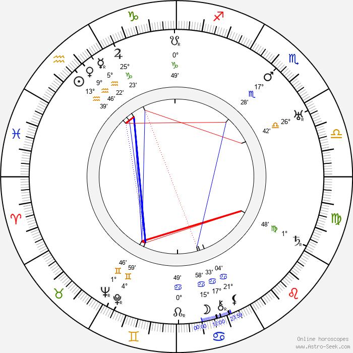 Massimo Pianforini - Birth horoscope chart