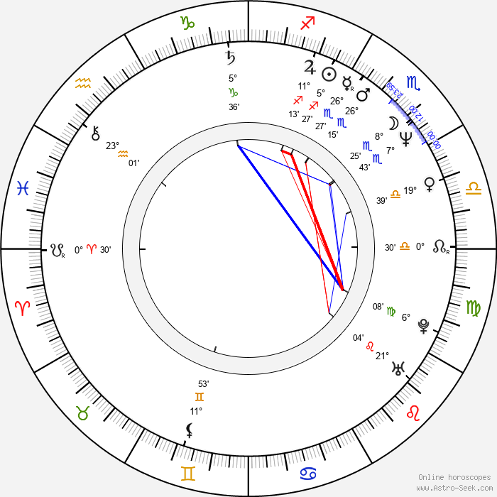 Massimo Recalcati - Birth horoscope chart