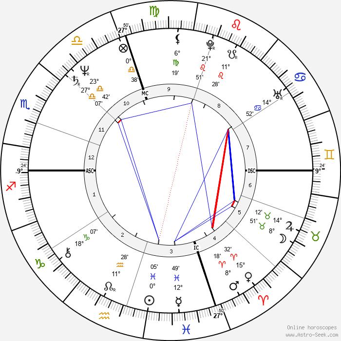 Massimo Troisi - Birth horoscope chart