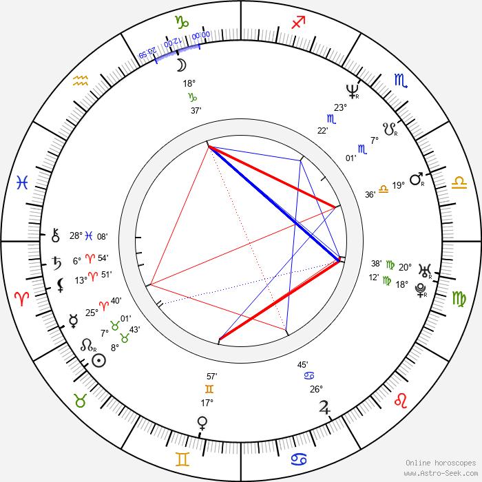 Master P - Birth horoscope chart