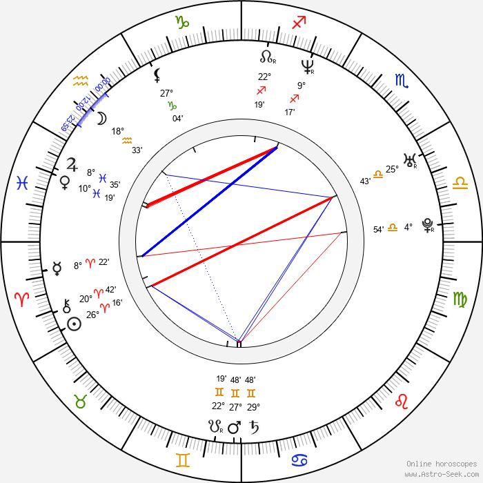Mat Devine - Birth horoscope chart