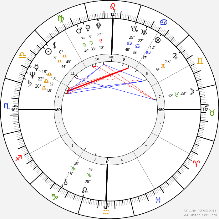 Mata Amritanandamayi Devi - Birth horoscope chart