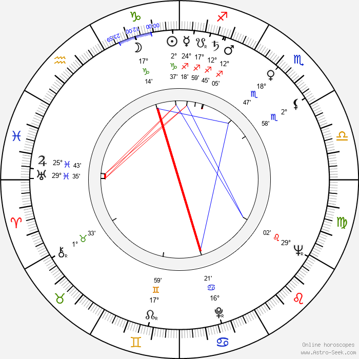Matei Alexandru - Birth horoscope chart