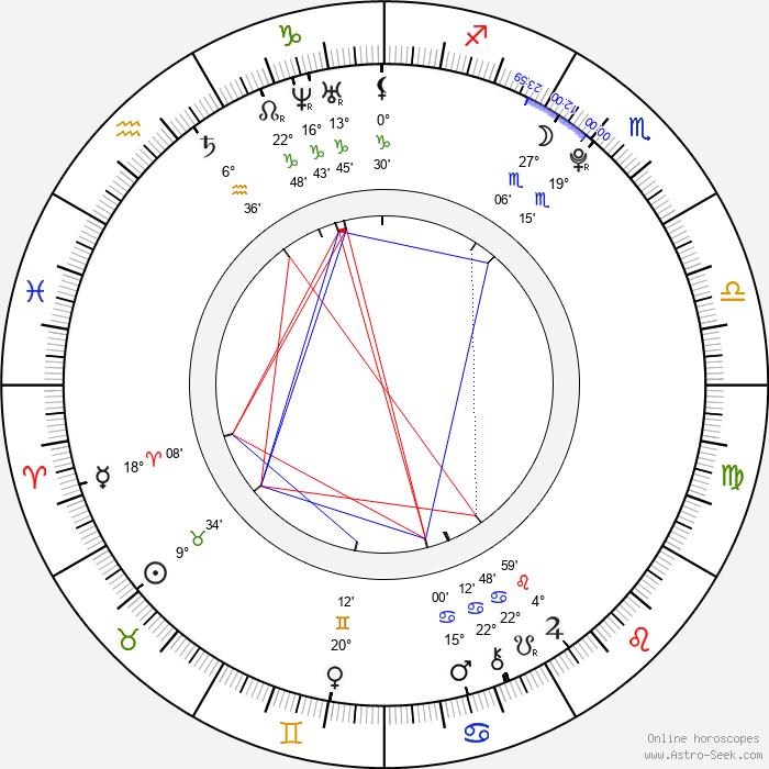Matěj Balcar - Birth horoscope chart