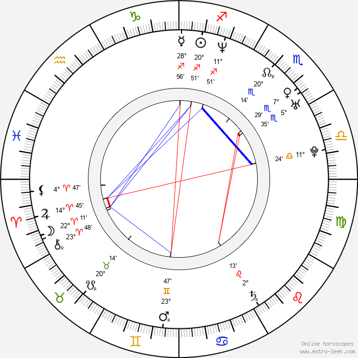 Matěj Dadák - Birth horoscope chart