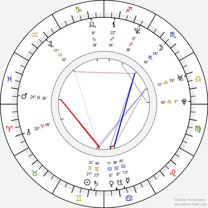 Matěj Homola - Birth horoscope chart