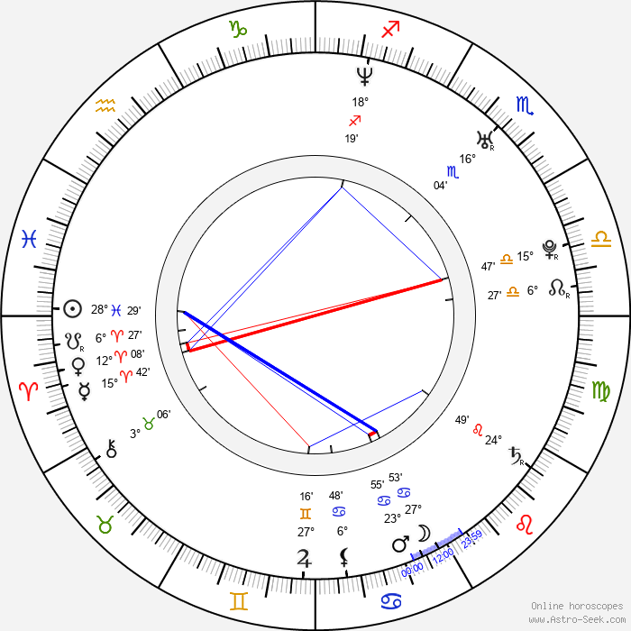 Matej Krajčík - Birth horoscope chart
