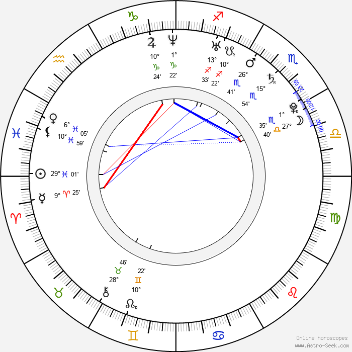 Matej Venta - Birth horoscope chart