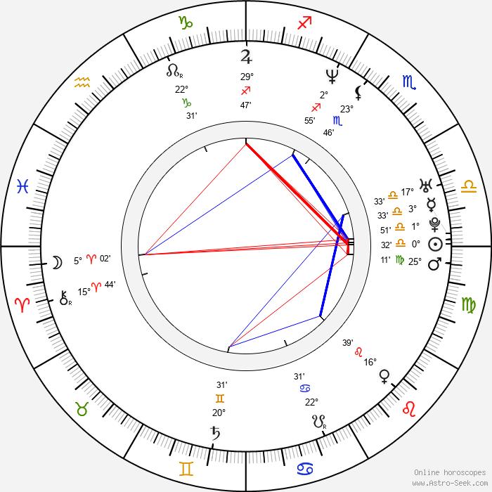 Mateo Gil - Birth horoscope chart