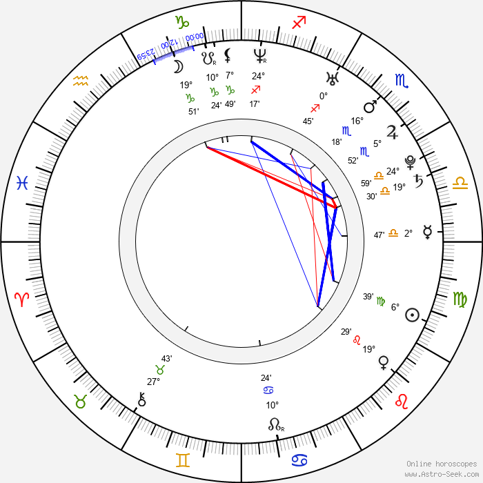 Mathias Lillmåns - Birth horoscope chart