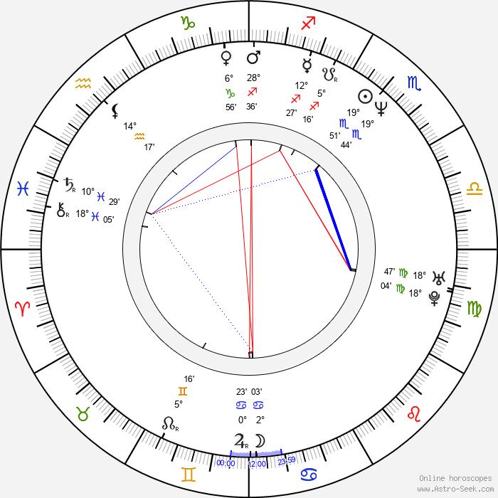 Mathias Neumann - Birth horoscope chart