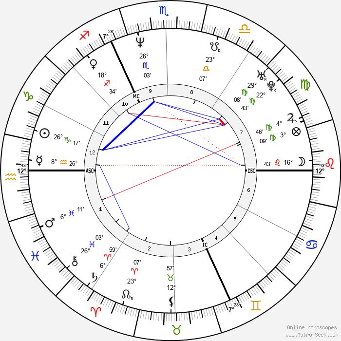 Mathilde Seigner - Birth horoscope chart