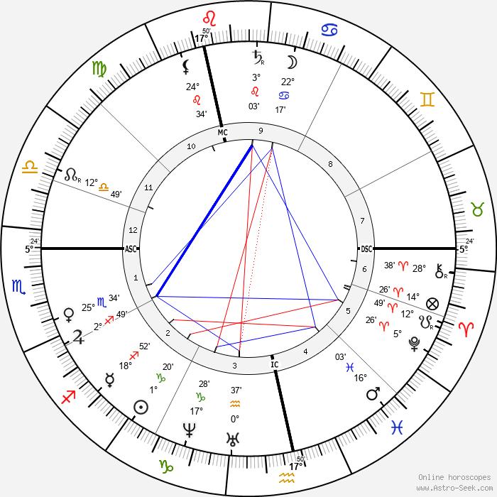 Mathilde Wesendonck - Birth horoscope chart