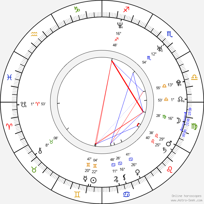 Mathis Künzler - Birth horoscope chart