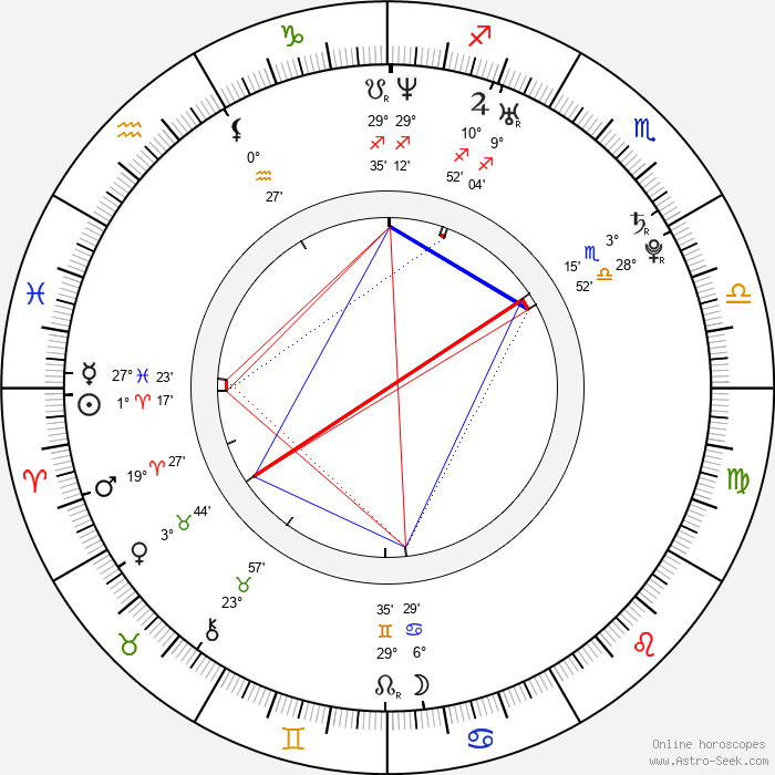 Mats Eldøen - Birth horoscope chart
