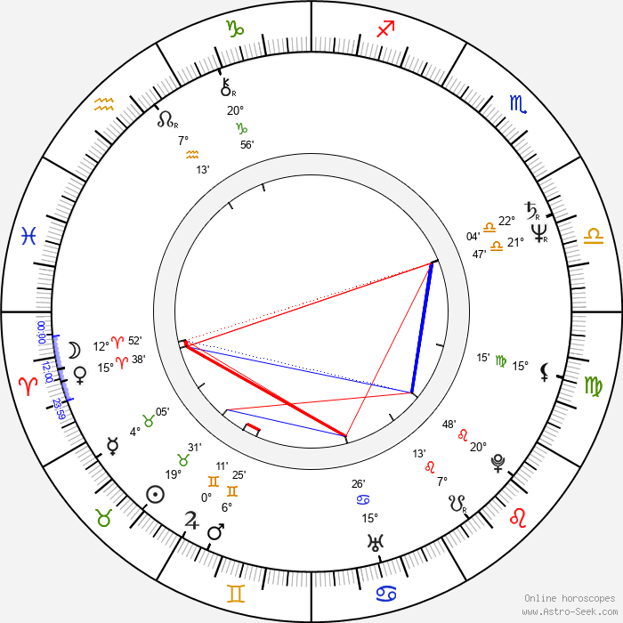 Mats Helge - Birth horoscope chart