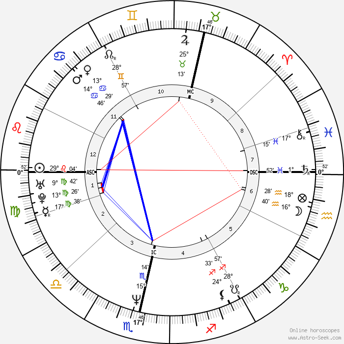 Mats Wilander - Birth horoscope chart