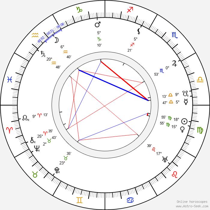 Matsunosuke Onoe - Birth horoscope chart