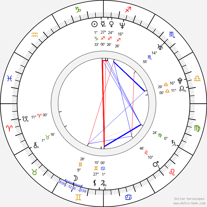 Matt Baker - Birth horoscope chart