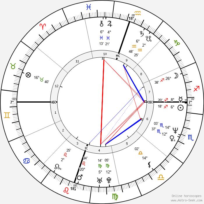 Matt Cameron - Birth horoscope chart