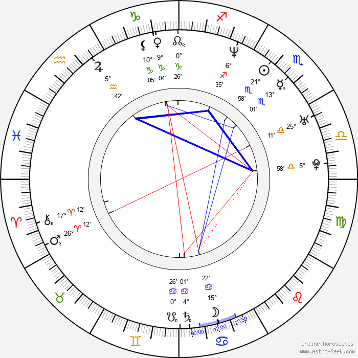 Matt Cedeño - Birth horoscope chart