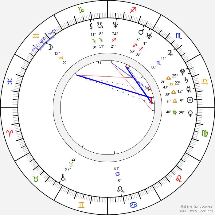 Matt Cohen - Birth horoscope chart