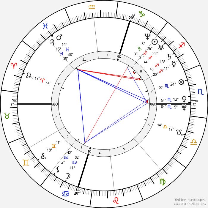 Matt Costello - Birth horoscope chart