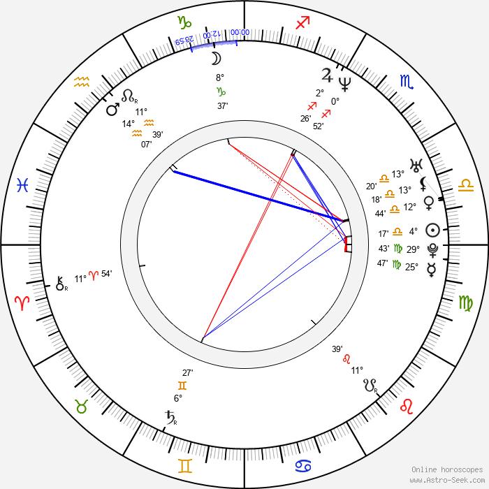 Matt Day - Birth horoscope chart