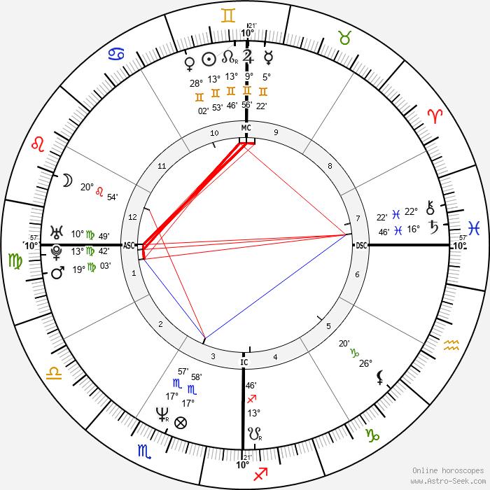 Matt Gonzalez - Birth horoscope chart
