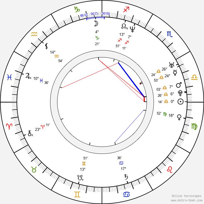 Matt Hardy - Birth horoscope chart