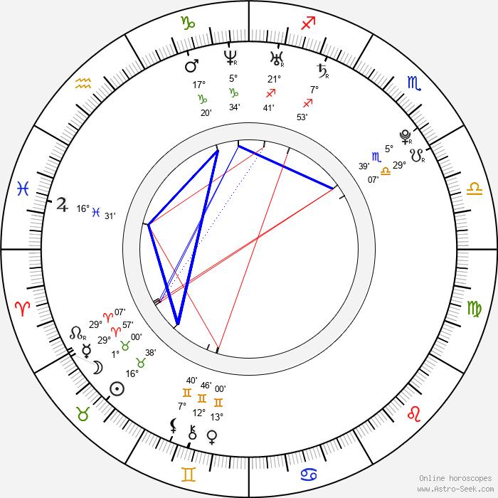 Matt Helders - Birth horoscope chart