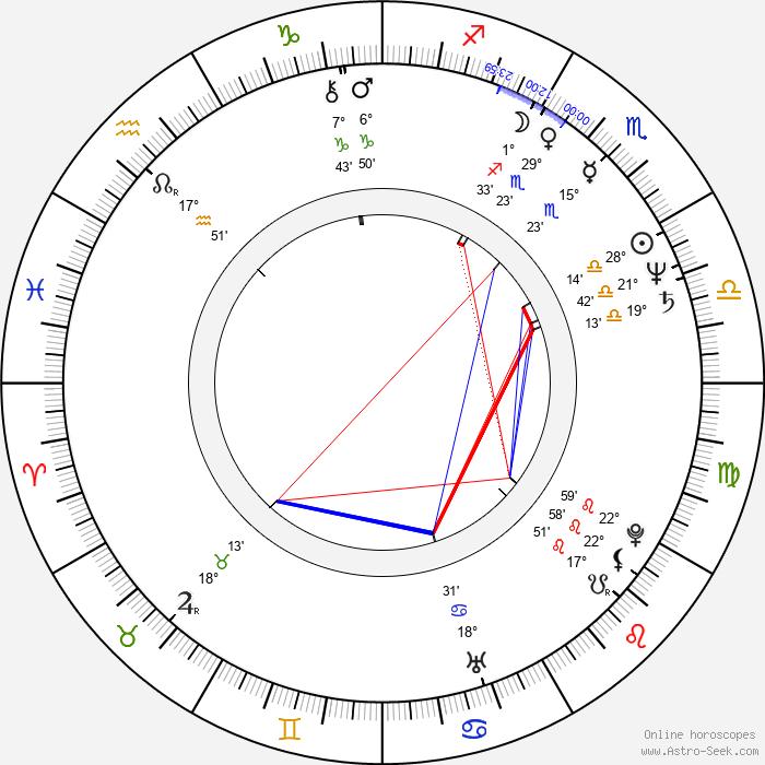Matt Landers - Birth horoscope chart
