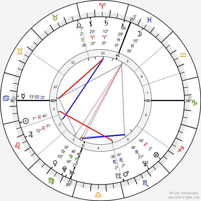 Matt LeBlanc - Birth horoscope chart
