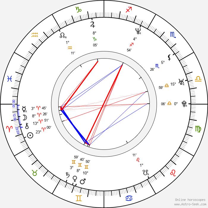 Matt Levin - Birth horoscope chart